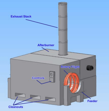 Industrial Rotary Ovens