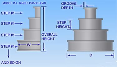 Single Phase Coil Winding Heads - Model 15-L
